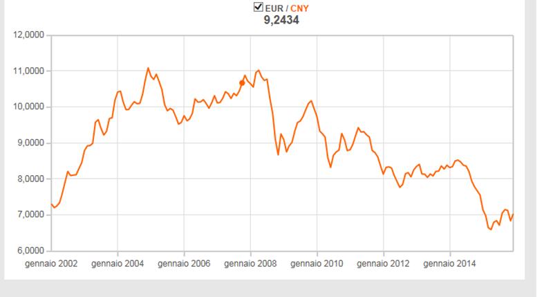 2002 . 2015 EURO YUAN
